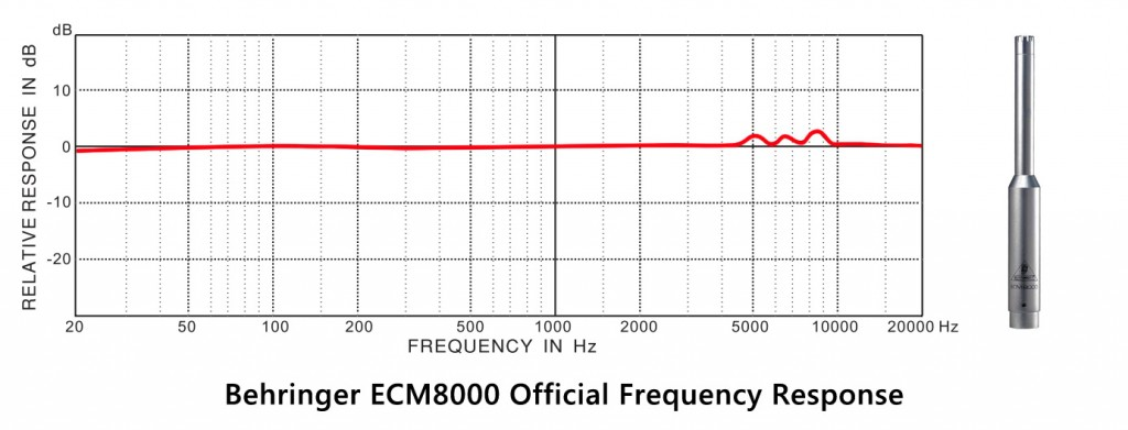 Kết quả hình ảnh cho micro ecm 8000
